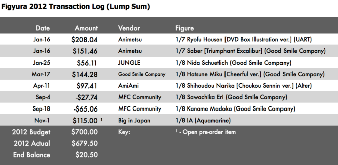 Figyura 2012 Transaction Log (Lump Sum)