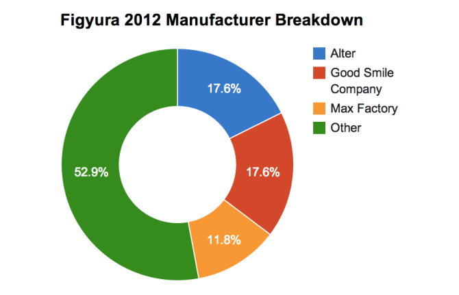 Figyura 2012 Manufacturer Breakdown