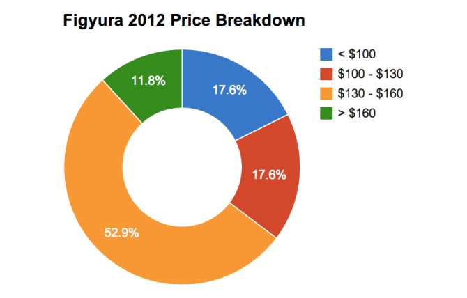 Figyura 2012 Price Breakdown