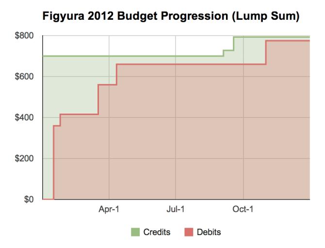 Figyura 2012 Budget Progression (Lump Sum)