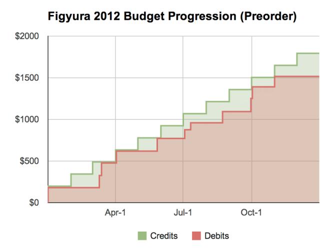 Figyura 2012 Budget Progression (Preorder)