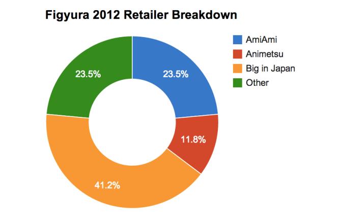 Figyura 2012 Retailer Breakdown