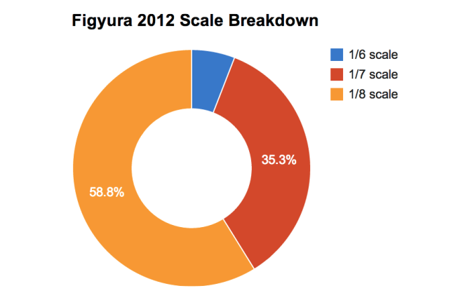 Figyura 2012 Scale Breakdown
