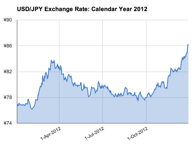 USD/JPY Exchange Rate: Calendar Year 2012