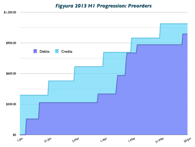 Figura 2013 H1 Progression: Preorders