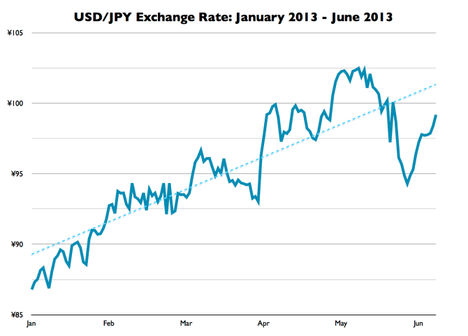 USD/JPY Exchange Rate: Jan. 2013 - Jun. 2013
