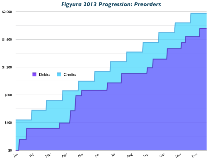 2013 Preorder Progression