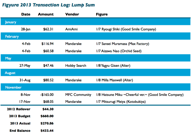 2013 Lump Sum Transaction Log