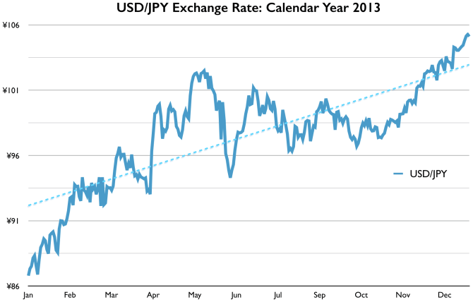 2013 USD/JPY Exchange Rate Graph