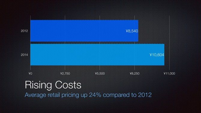 Average Figure Cost: 2012 vs 2014