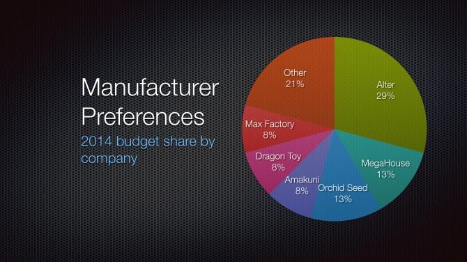 2014 Manufacturer Preferences