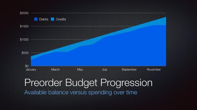 2014 Preorder Progression