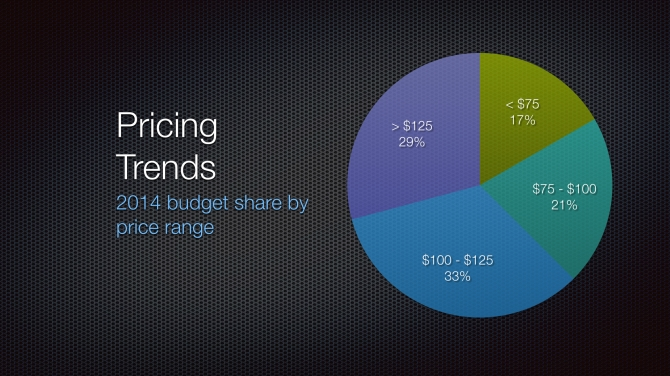 2014 Pricing Trends