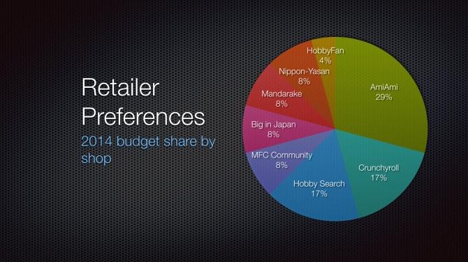 2014 Retailer Preferences