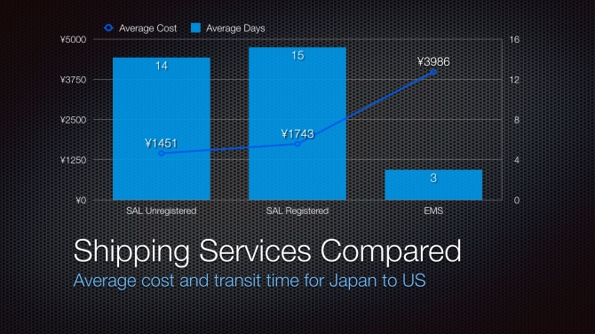 2014 Shipping Services Compared
