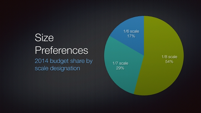 2014 Size Preferences