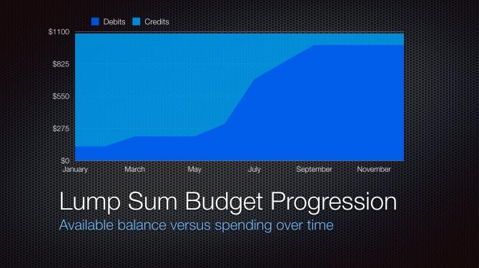 2014 Stock Progression