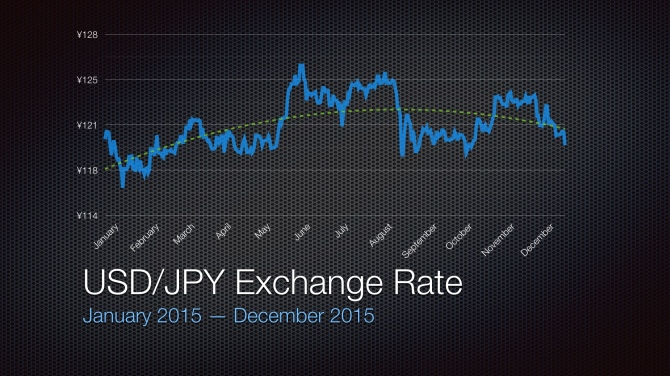 2015 USD/JPY Exchange Rate